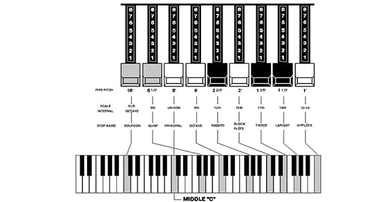 How to Use Drawbars and Rotary on a Hammond Organ