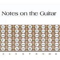 Learn Chromatic Scale Exercises For Guitarists