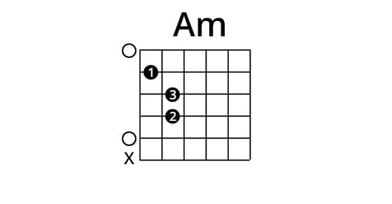 A minor chord on the guitar