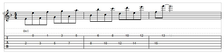 String skipping octaves on guitar