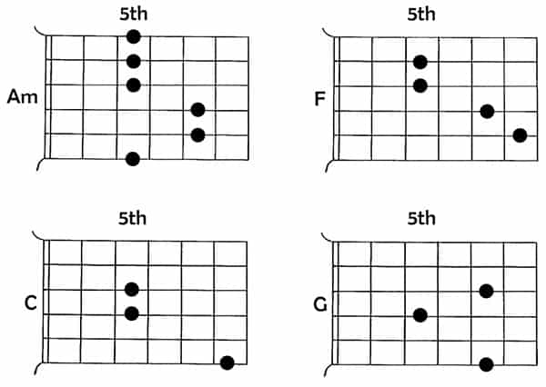 CAGED system guitar barre chord 6