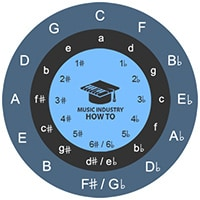 Circle Of Fourths vs Circle Of Fifths Difference