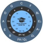 Circle Of Fourths - What It Is, How To Use And Memorize It, & More