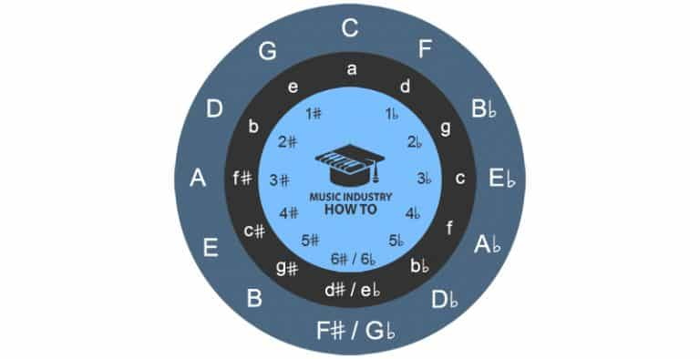 Circle Of Fourths – What It Is, How To Use And Memorize It, & More
