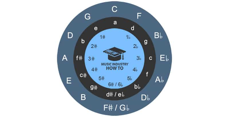 Circle Of Fourths Scales For Guitar And Other Instruments