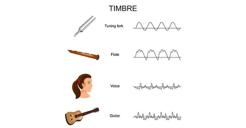 Tone in music