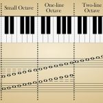 What Is An Octave In Music? Definition Revealed With Use Cases
