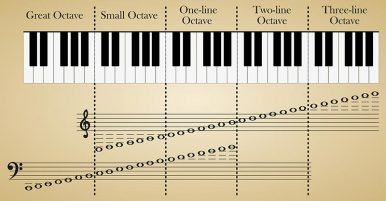 What Is An Octave In Music?