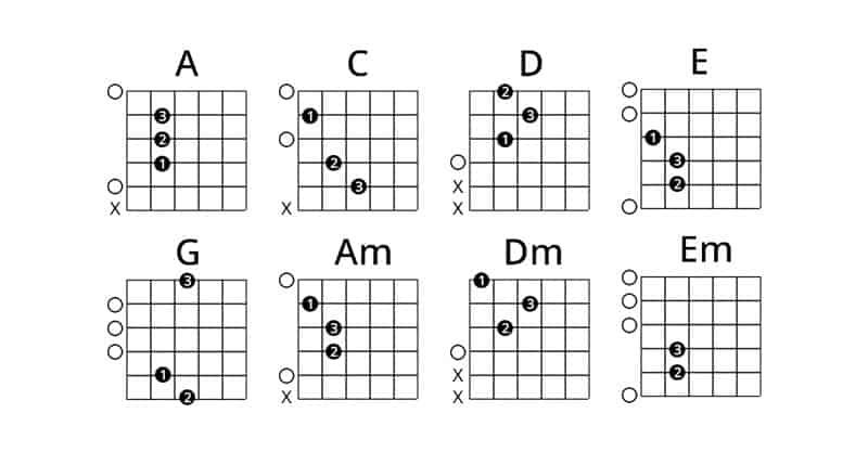 Guitar open chord chart