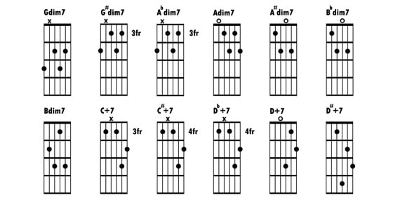 How To Read Guitar Tabs For Beginners And Dummies